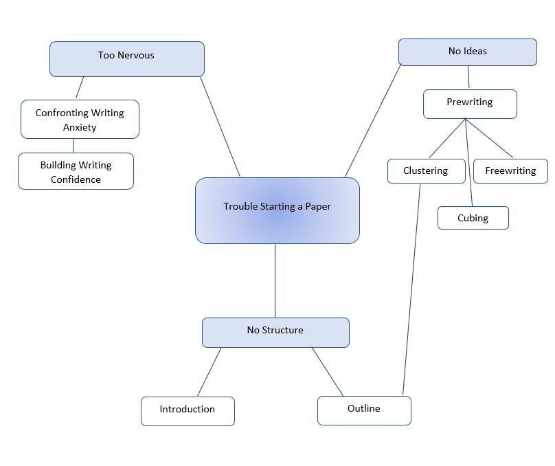 Writers Web Prewriting Clustering
